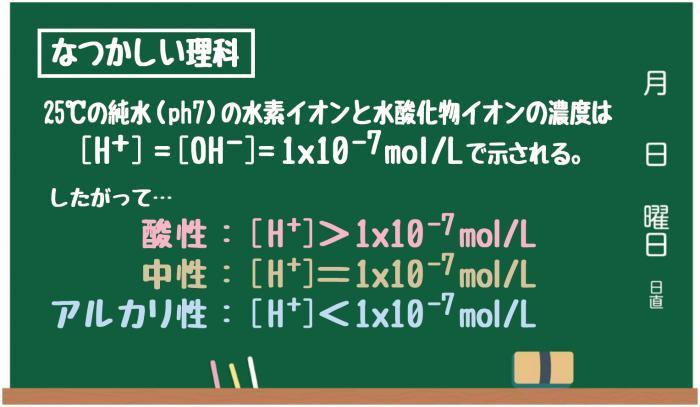 水 酸化 物 イオン